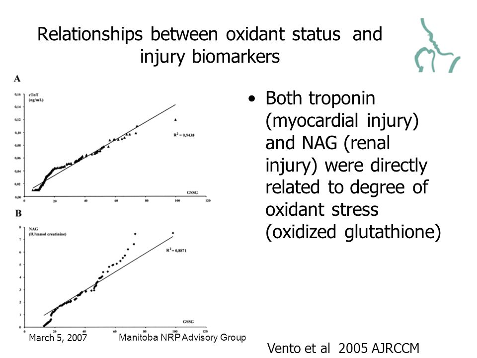 March 5, 2007Manitoba NRP Advisory Group Relationships between oxidant status and injury biomarkers Both troponin (myocardial injury) and NAG (renal injury) were directly related to degree of oxidant stress (oxidized glutathione) Vento et al 2005 AJRCCM