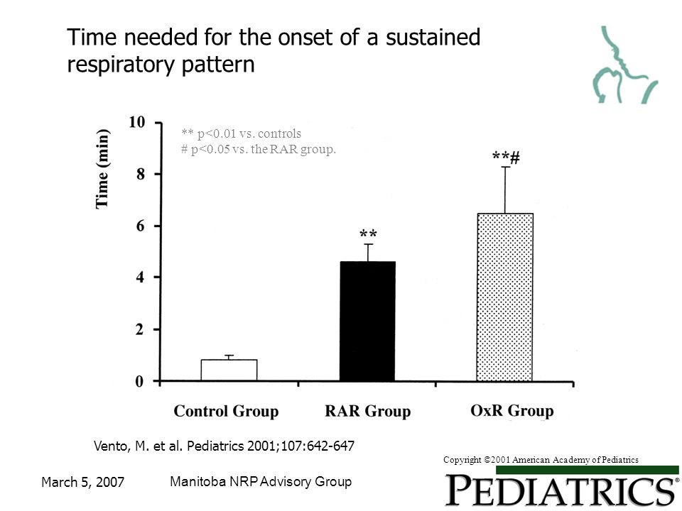 March 5, 2007Manitoba NRP Advisory Group Vento, M. et al. Pediatrics 2001;107:642-647 Time needed for the onset of a sustained respiratory pattern **