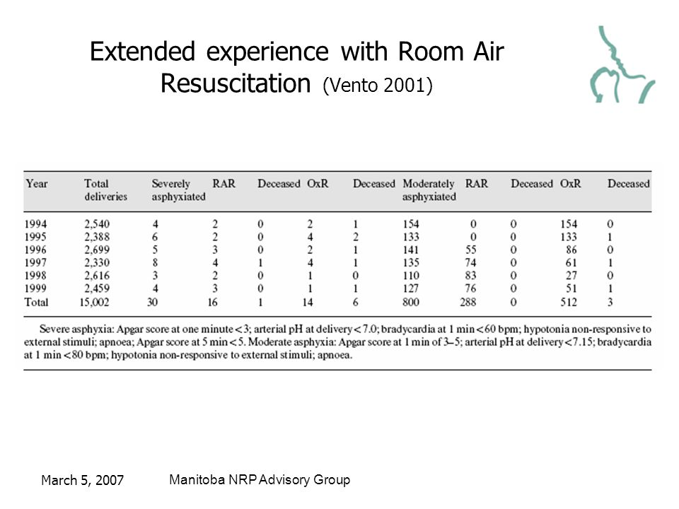 March 5, 2007Manitoba NRP Advisory Group Extended experience with Room Air Resuscitation (Vento 2001)