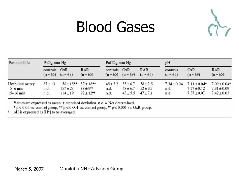 March 5, 2007Manitoba NRP Advisory Group Blood Gases