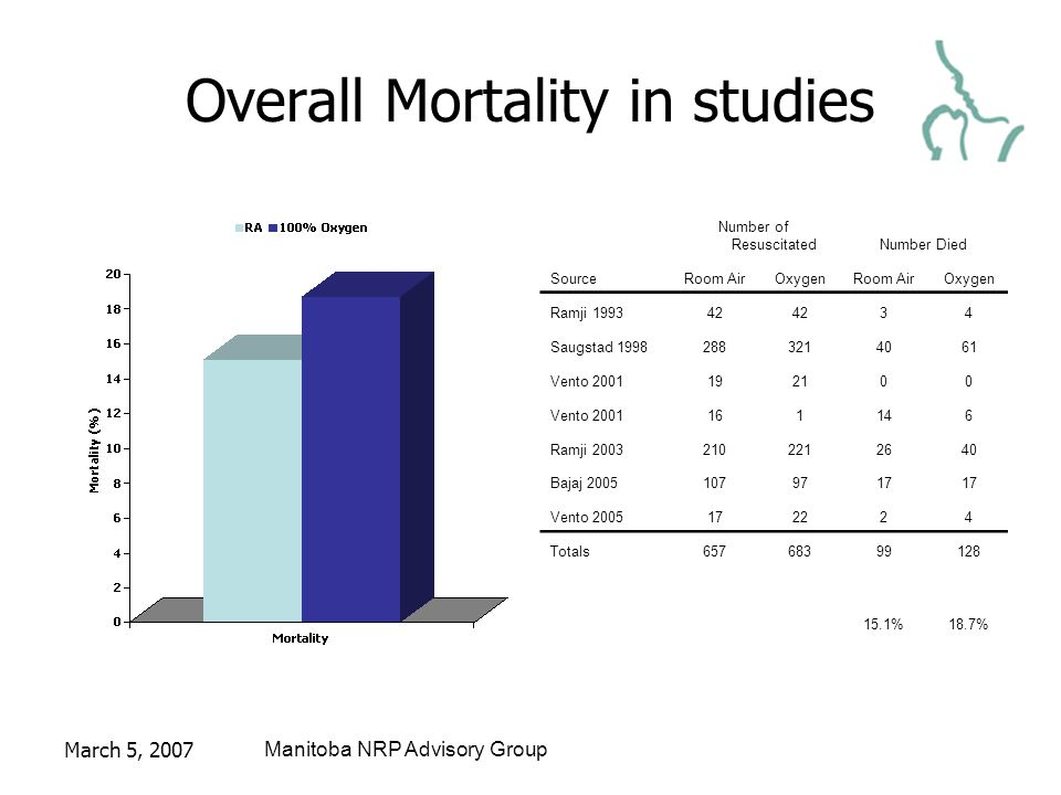 March 5, 2007Manitoba NRP Advisory Group Overall Mortality in studies Number of ResuscitatedNumber Died SourceRoom AirOxygenRoom AirOxygen Ramji 199342 34 Saugstad 19982883214061 Vento 2001192100 Vento 2001161146 Ramji 20032102212640 Bajaj 20051079717 Vento 2005172224 Totals65768399128 15.1%18.7%