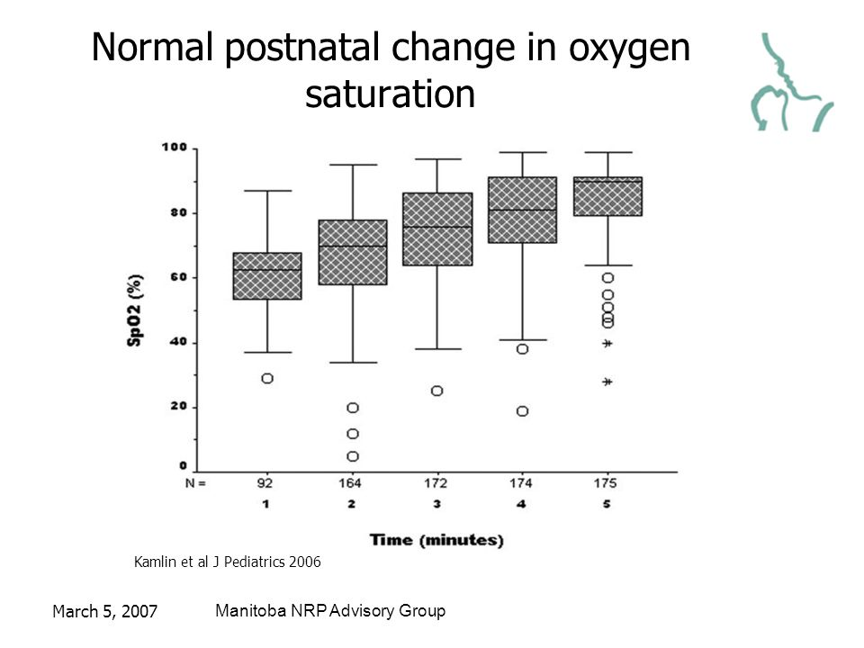 March 5, 2007Manitoba NRP Advisory Group Normal postnatal change in oxygen saturation Kamlin et al J Pediatrics 2006