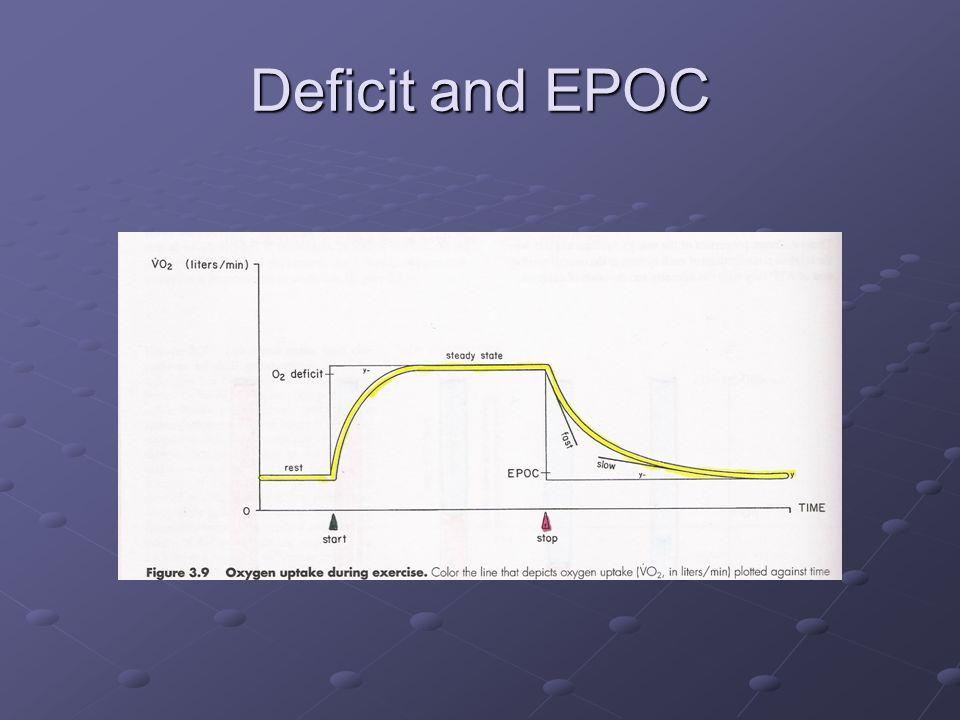 Deficit and EPOC