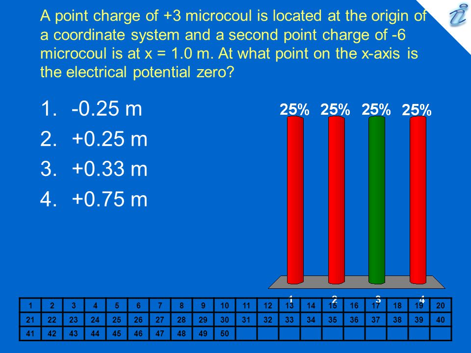 A point charge of +3 microcoul is located at the origin of a coordinate system and a second point charge of -6 microcoul is at x = 1.0 m. At what poin