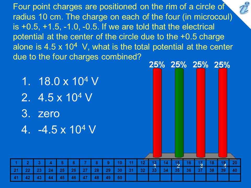 Four point charges are positioned on the rim of a circle of radius 10 cm. The charge on each of the four (in microcoul) is +0.5, +1.5, -1.0, -0.5. If