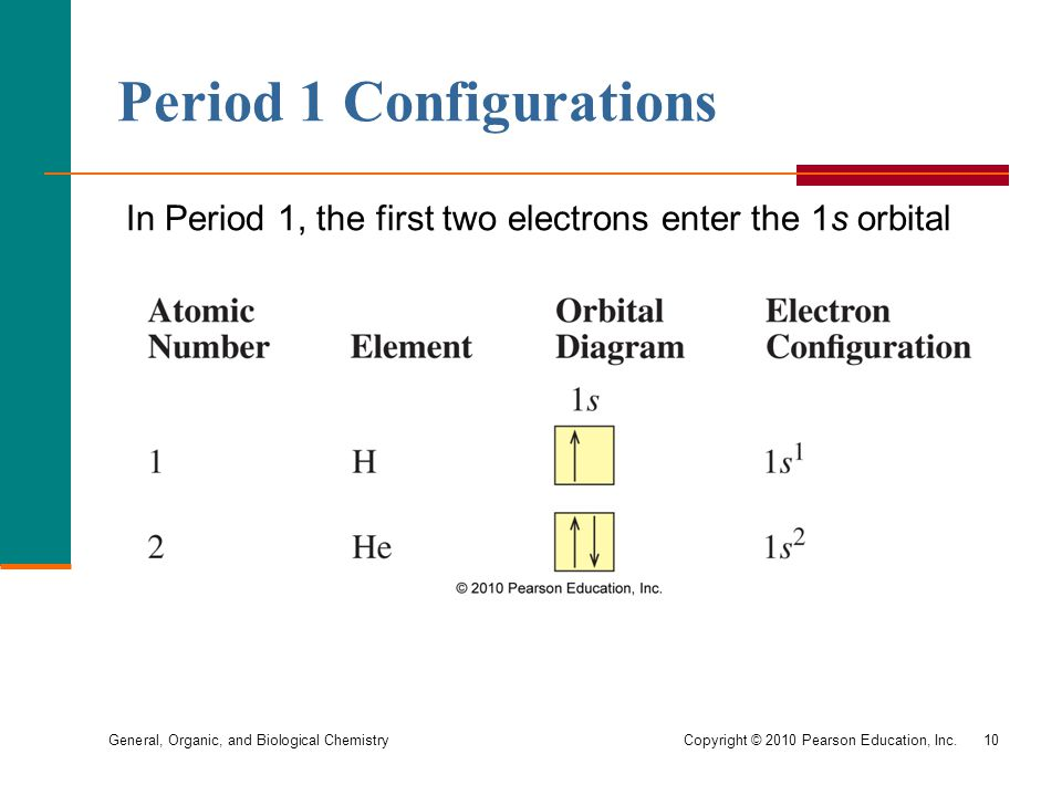 General, Organic, and Biological Chemistry Copyright © 2010 Pearson Education, Inc.10 Period 1 Configurations In Period 1, the first two electrons enter the 1s orbital