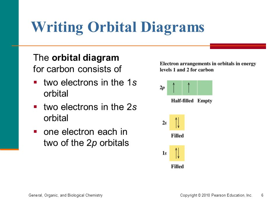 General, Organic, and Biological Chemistry Copyright © 2010 Pearson Education, Inc.6 Writing Orbital Diagrams The orbital diagram for carbon consists