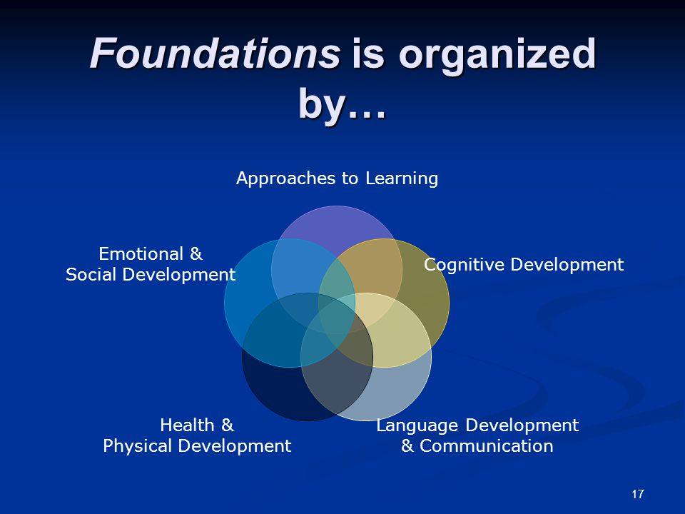 17 Foundations is organized by… Approaches to Learning Cognitive Development Language Development & Communication Health & Physical Development Emotio