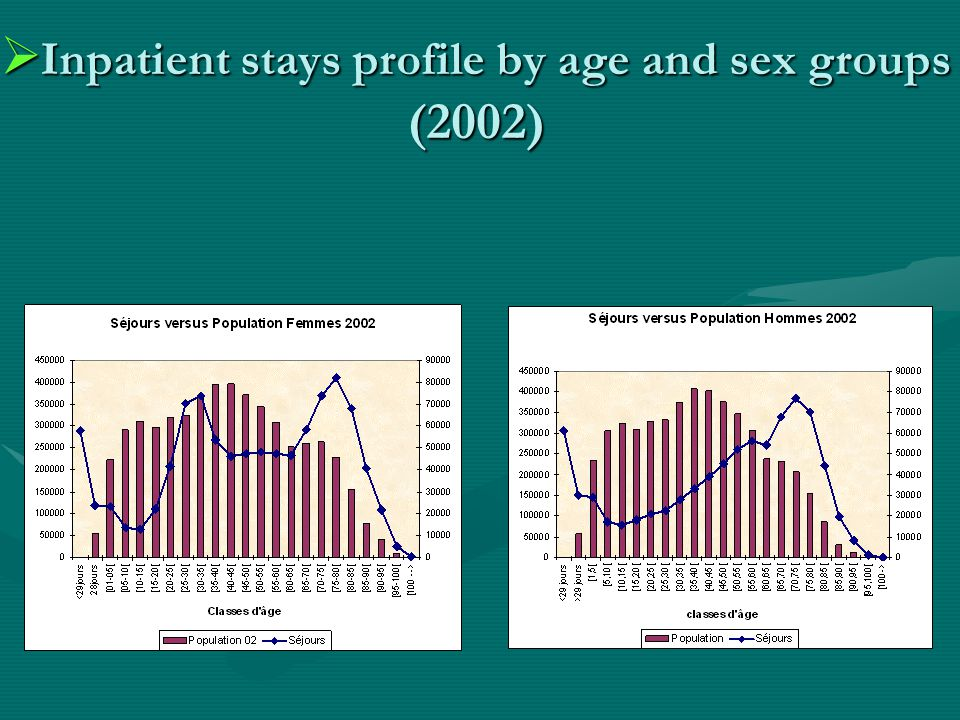  Inpatient stays profile by age and sex groups (2002)