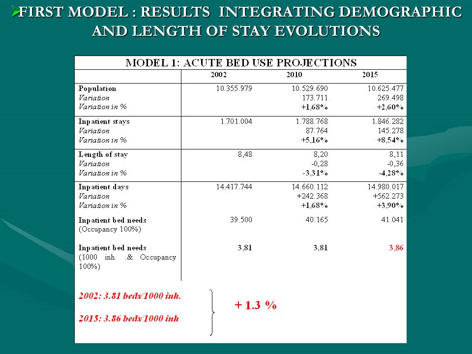  FIRST MODEL : RESULTS INTEGRATING DEMOGRAPHIC AND LENGTH OF STAY EVOLUTIONS