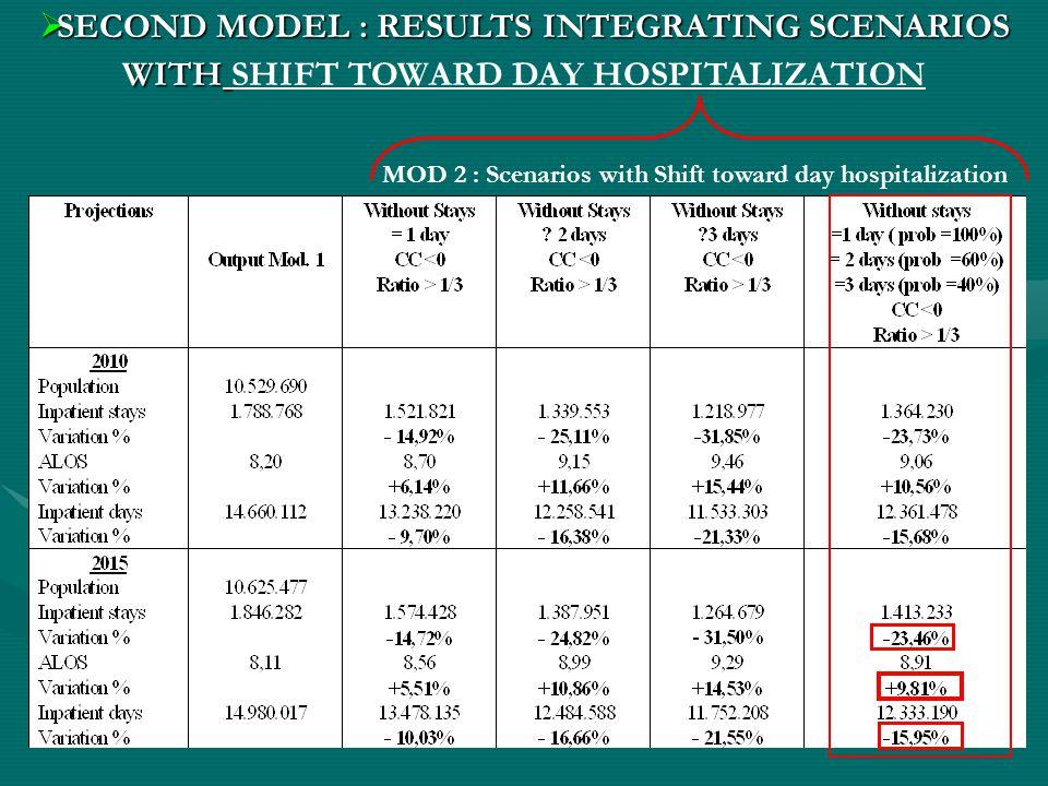  SECOND MODEL : RESULTS INTEGRATING SCENARIOS WITH  SECOND MODEL : RESULTS INTEGRATING SCENARIOS WITH SHIFT TOWARD DAY HOSPITALIZATION MOD 2 : Scenarios with Shift toward day hospitalization