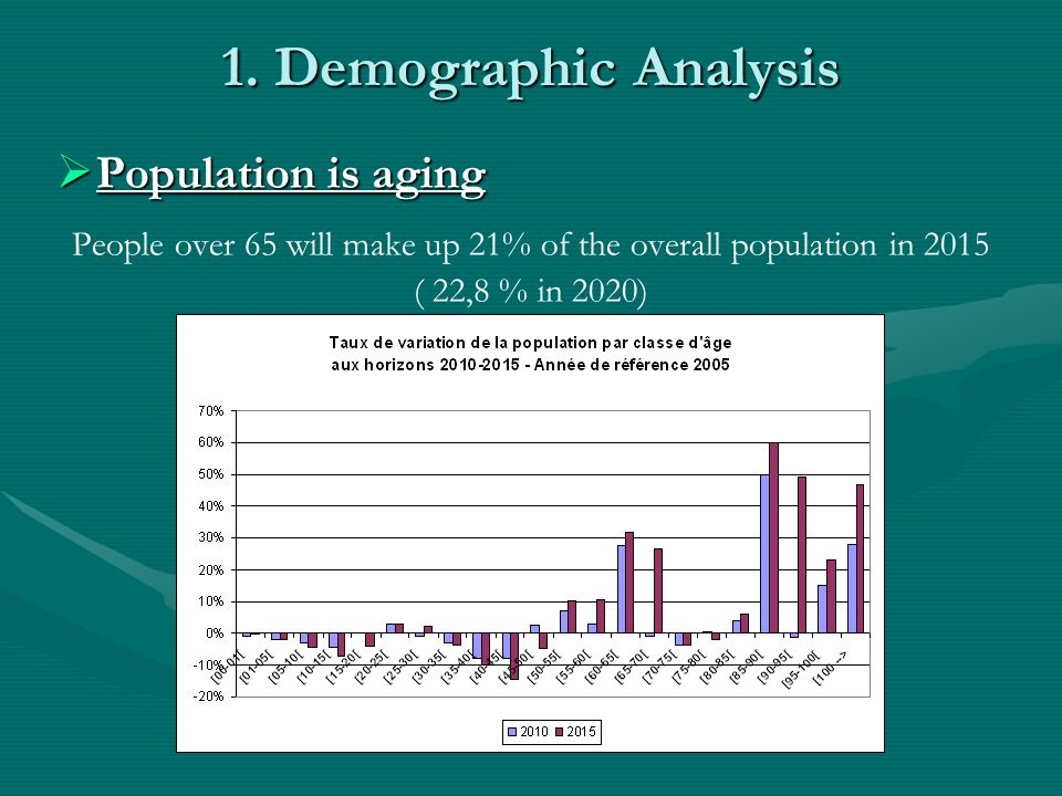 1. Demographic Analysis  Population is aging People over 65 will make up 21% of the overall population in 2015 ( 22,8 % in 2020)