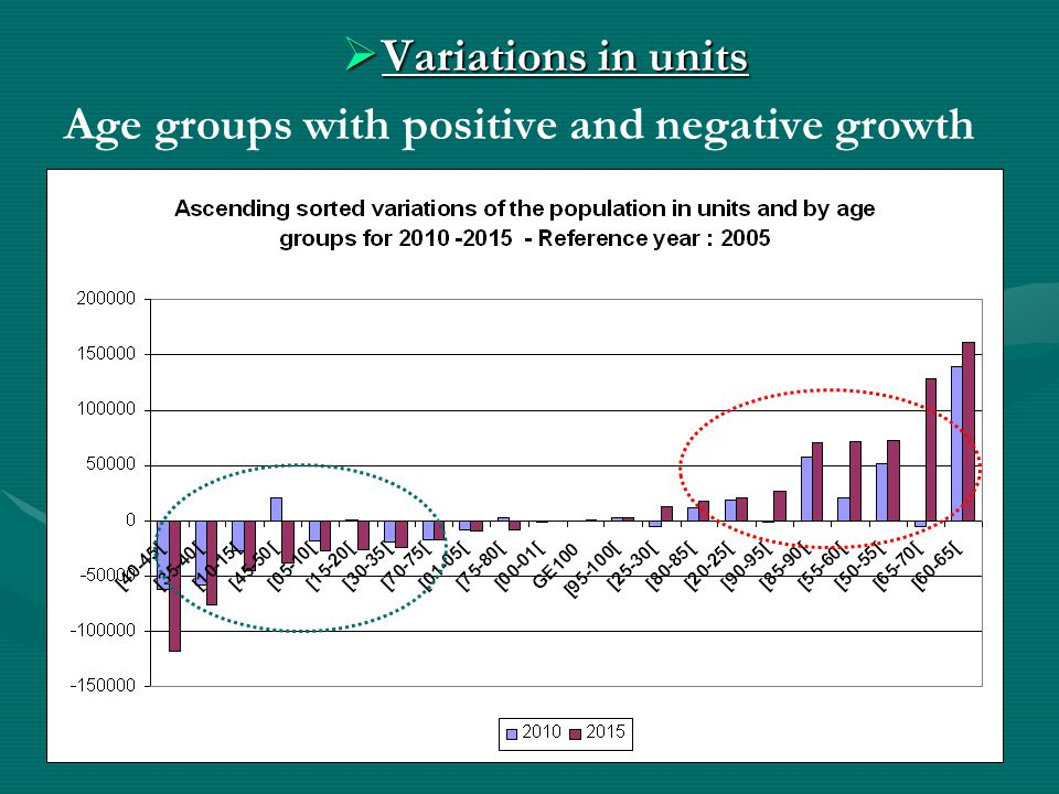  Variations in units Age groups with positive and negative growth