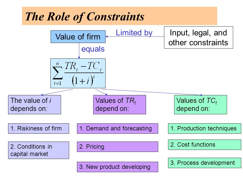 The Role of Constraints Value of firm Input, legal, and other constraints Limited by equals The value of i depends on: Values of TR t depend on: Values of TC t depend on: 1.