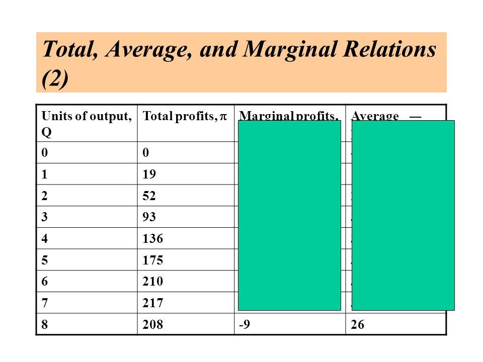 Total, Average, and Marginal Relations (2) Units of output, Q Total profits,  Marginal profits,  Average profits, 000- 119 2523326 3934131 41364334 51753935 621035 7217731 8208-926