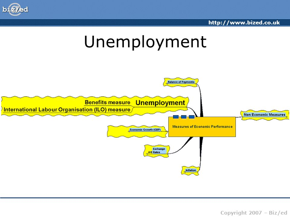 http://www.bized.co.uk Copyright 2007 – Biz/ed Unemployment