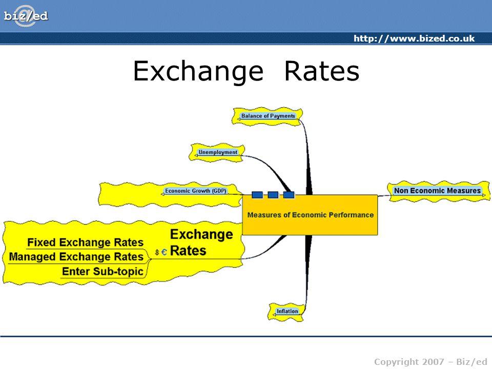 http://www.bized.co.uk Copyright 2007 – Biz/ed Exchange Rates
