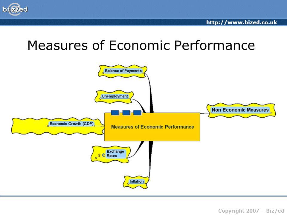 http://www.bized.co.uk Copyright 2007 – Biz/ed Measures of Economic Performance