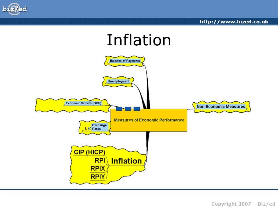 http://www.bized.co.uk Copyright 2007 – Biz/ed Inflation