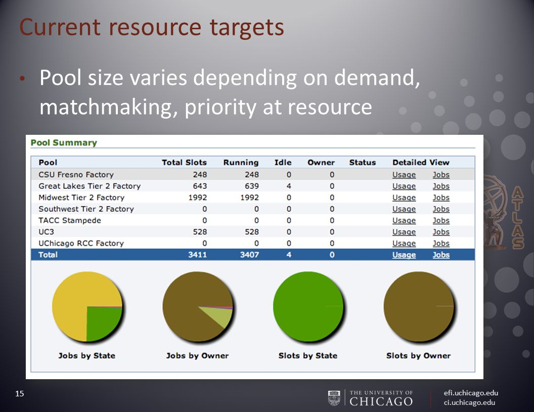 efi.uchicago.edu ci.uchicago.edu 15 Current resource targets Pool size varies depending on demand, matchmaking, priority at resource