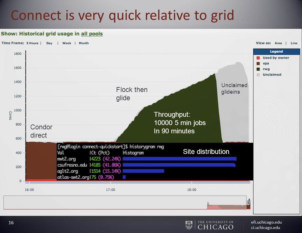 efi.uchicago.edu ci.uchicago.edu 16 Connect is very quick relative to grid Throughput: min jobs In 90 minutes Unclaimed glideins Site distribution Condor direct Flock then glide