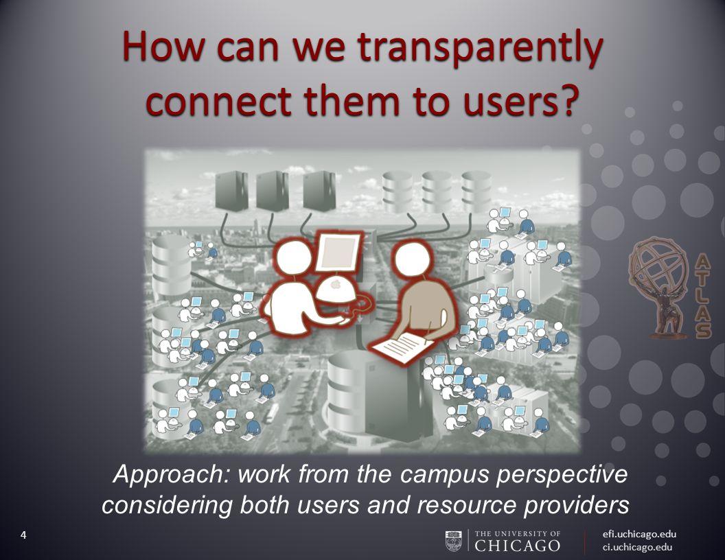 efi.uchicago.edu ci.uchicago.edu 4 How can we transparently connect them to users.