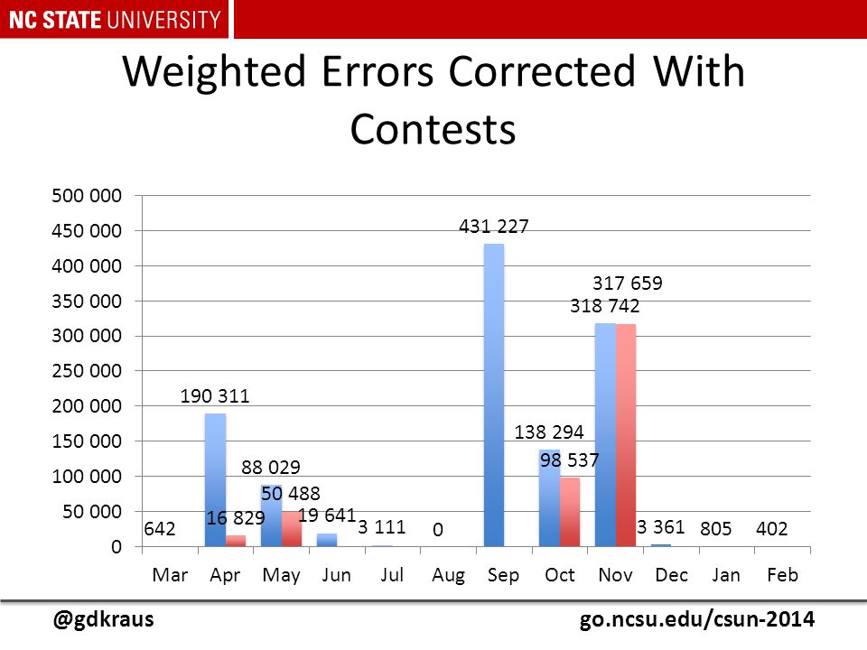 @gdkrausgo.ncsu.edu/csun-2014 Weighted Errors Corrected With Contests
