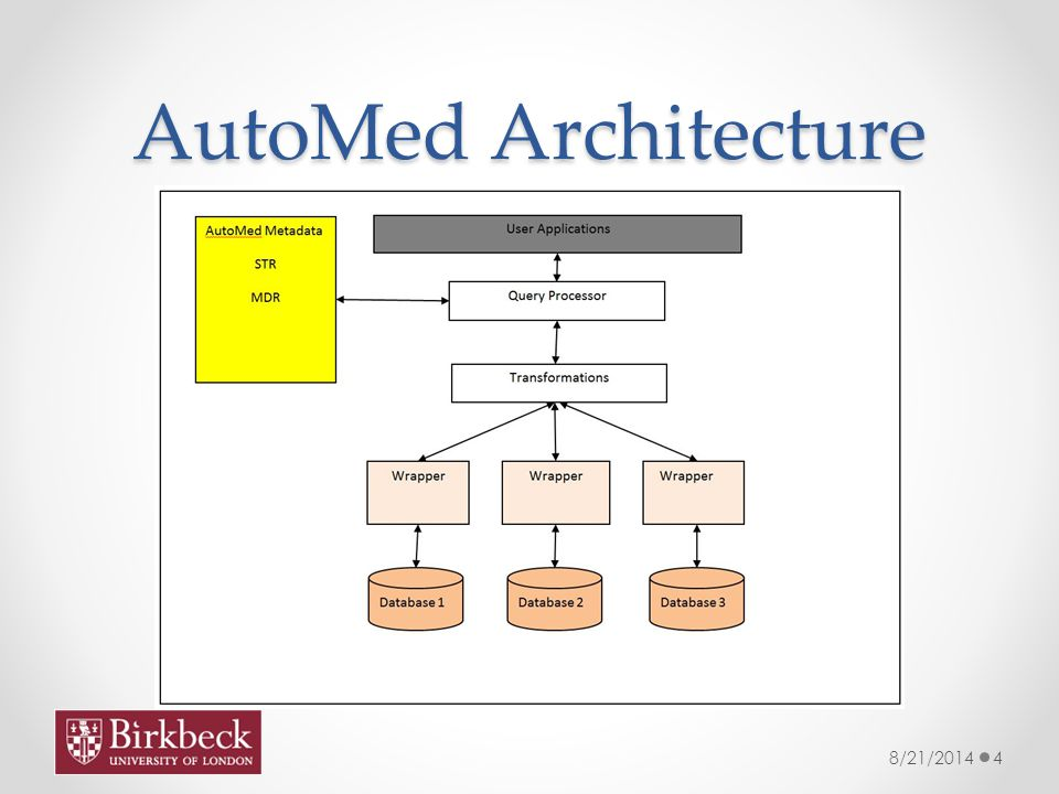 AutoMed Architecture 8/21/20144