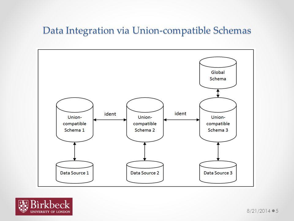 Data Integration via Union-compatible Schemas 8/21/20145