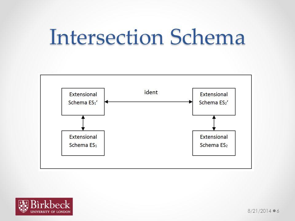 Intersection Schema 8/21/20146
