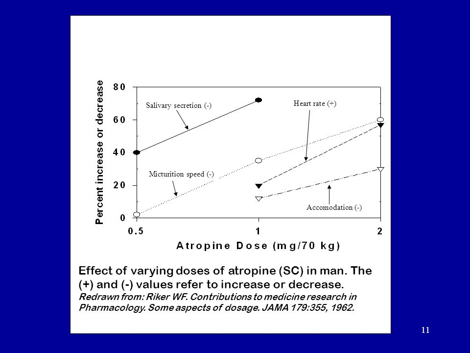 11 Effect of varying doses of atropine (SC) in man.