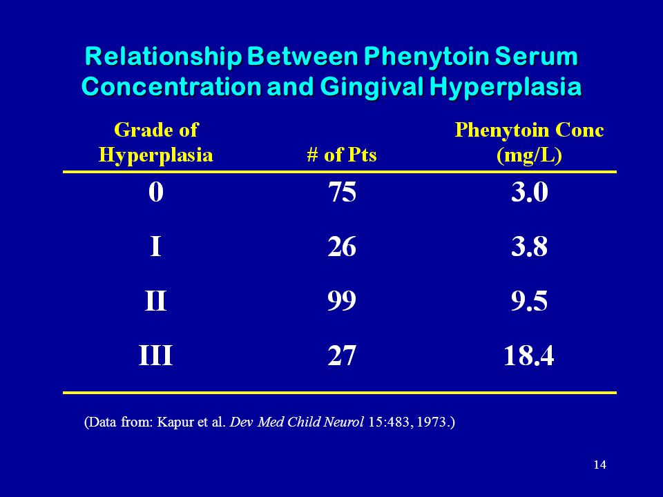 14 Relationship Between Phenytoin Serum Concentration and Gingival Hyperplasia (Data from: Kapur et al.