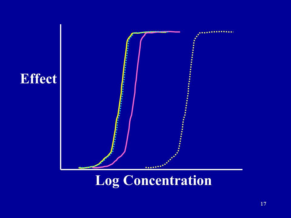 17 Effect Log Concentration