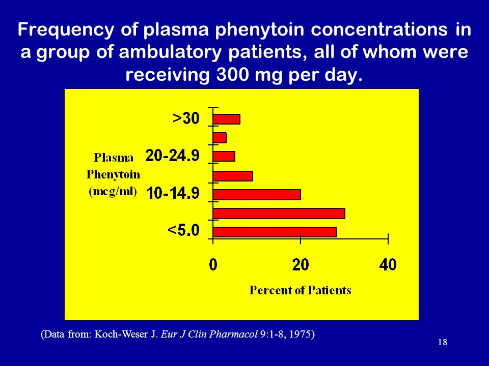 18 Frequency of plasma phenytoin concentrations in a group of ambulatory patients, all of whom were receiving 300 mg per day.
