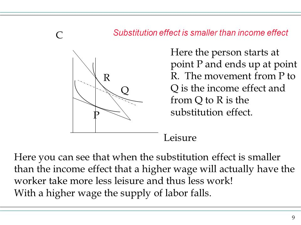 9 Substitution effect is smaller than income effect Here the person starts at point P and ends up at point R.