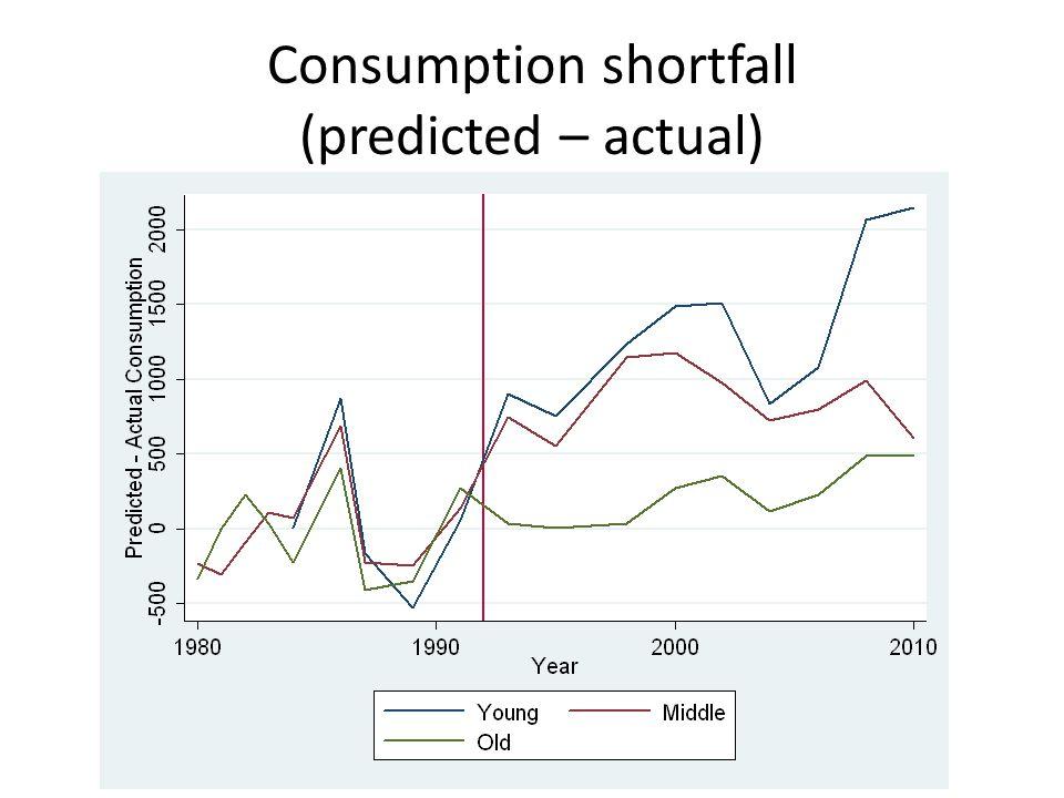 Consumption shortfall (predicted – actual)