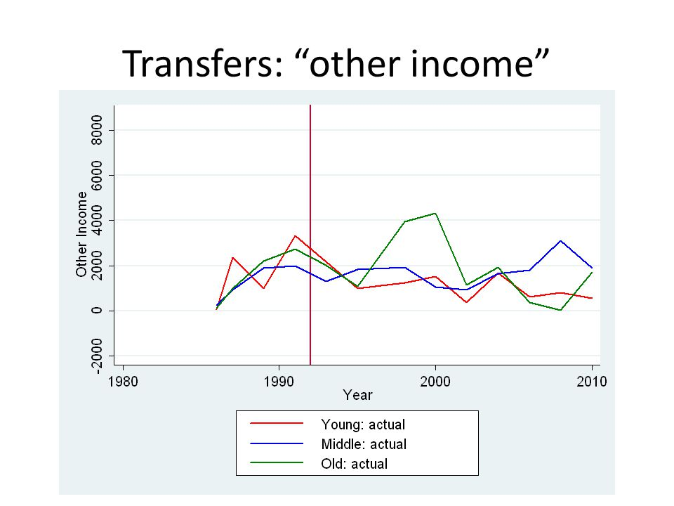 Transfers: other income
