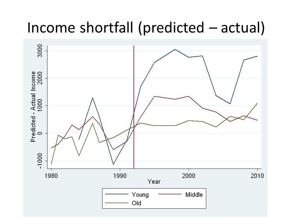 Income shortfall (predicted – actual)