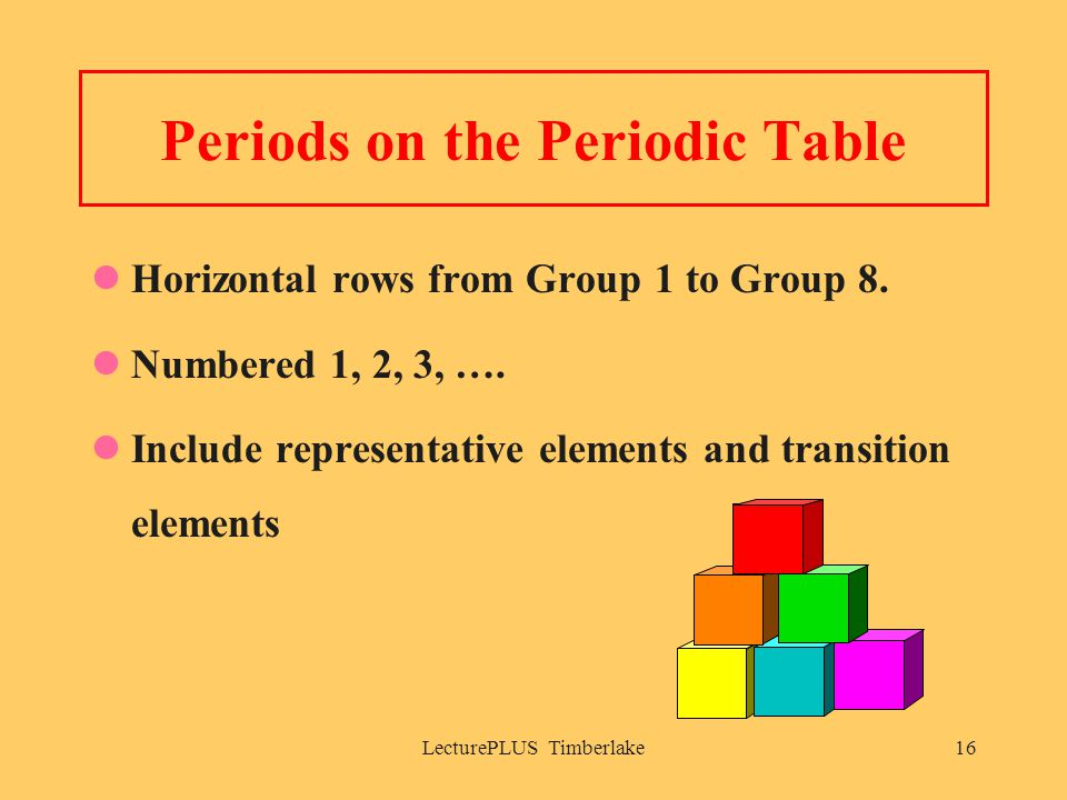 LecturePLUS Timberlake16 Periods on the Periodic Table Horizontal rows from Group 1 to Group 8.