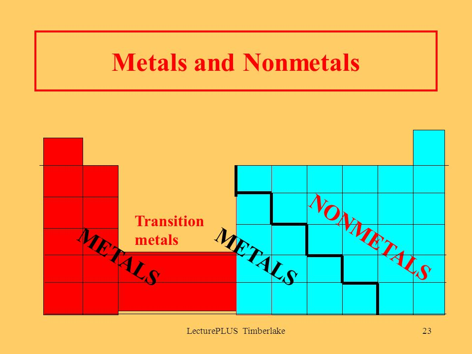 LecturePLUS Timberlake23 Metals and Nonmetals NONMETALS METALS Transition metals
