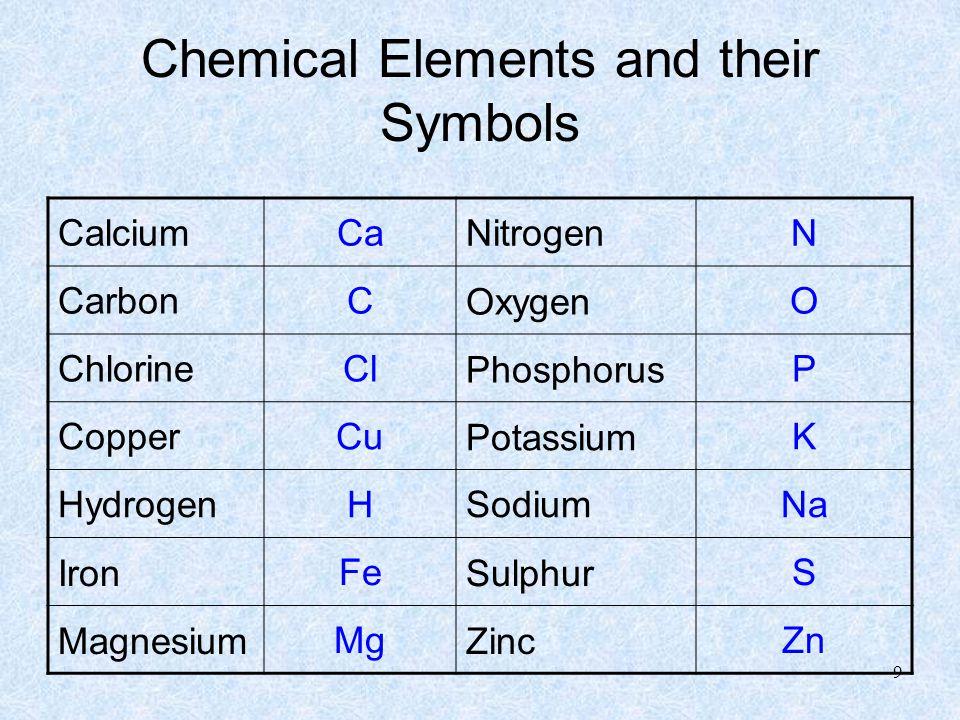 Chemical Elements and their Symbols CalciumCaNitrogenN CarbonCOxygenO ChlorineClPhosphorusP CopperCuPotassiumK HydrogenHSodiumNa IronFeSulphurS MagnesiumMgZincZn 9