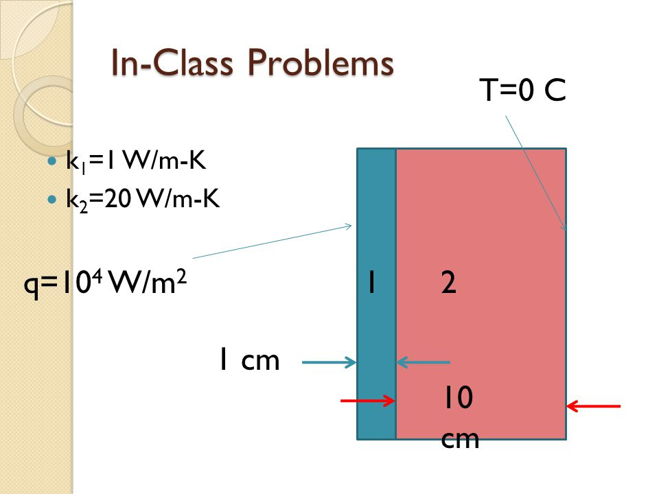 In-Class Problems k 1 =1 W/m-K k 2 =20 W/m-K 21 10 cm 1 cm q=10 4 W/m 2 T=0 C