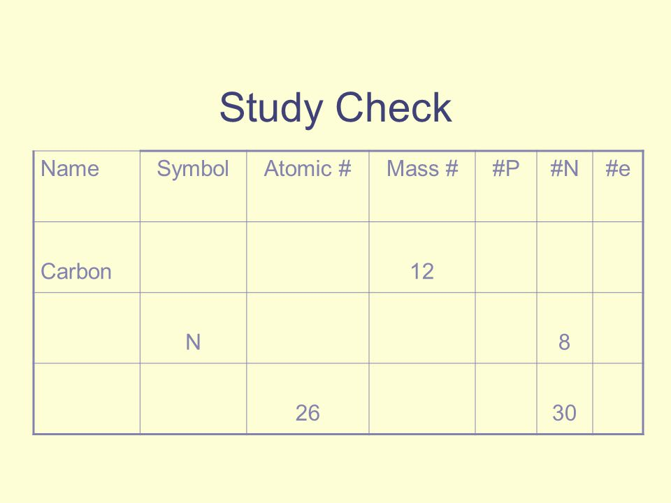 Study Check NameSymbolAtomic #Mass ##P#N#e Carbon12 N8 2630