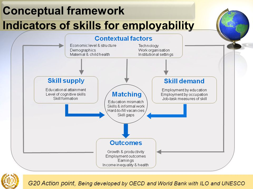 Conceptual framework Indicators of skills for employability G20 Action point, Being developed by OECD and World Bank with ILO and UNESCO