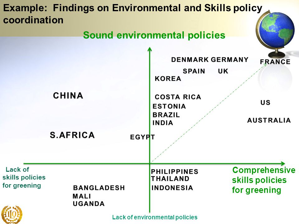 Lack of skills policies for greening Comprehensive skills policies for greening Sound environmental policies Lack of environmental policies Example: F