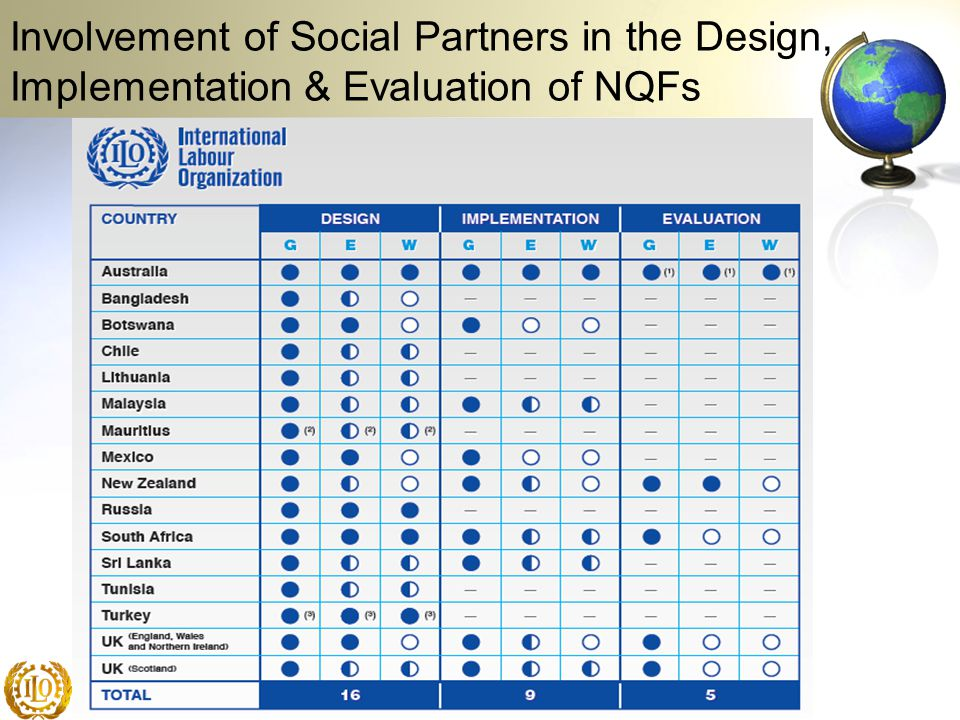 Involvement of Social Partners in the Design, Implementation & Evaluation of NQFs