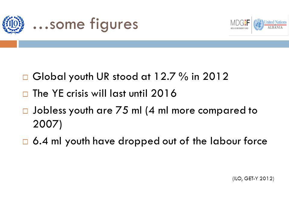 …some figures  Global youth UR stood at 12.7 % in 2012  The YE crisis will last until 2016  Jobless youth are 75 ml (4 ml more compared to 2007)  6.4 ml youth have dropped out of the labour force (ILO, GET-Y 2012)