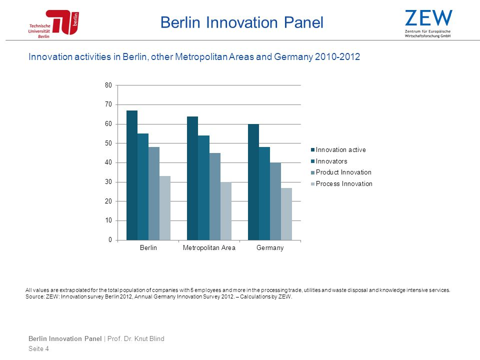 Berlin Innovation Panel Innovation activities in Berlin, other Metropolitan Areas and Germany 2010-2012 Seite 4 All values are extrapolated for the total population of companies with 5 employees and more in the processing trade, utilities and waste disposal and knowledge intensive services.