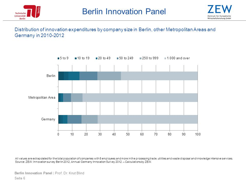 Berlin Innovation Panel Seite 7 Innovation activity in Berlin, other Metropolitan Areas and Germany 2010-2012, by company size Seite 7 All values are extrapolated for the total population of companies with 5 employees and more in the processing trade, utilities and waste disposal and knowledge intensive services.