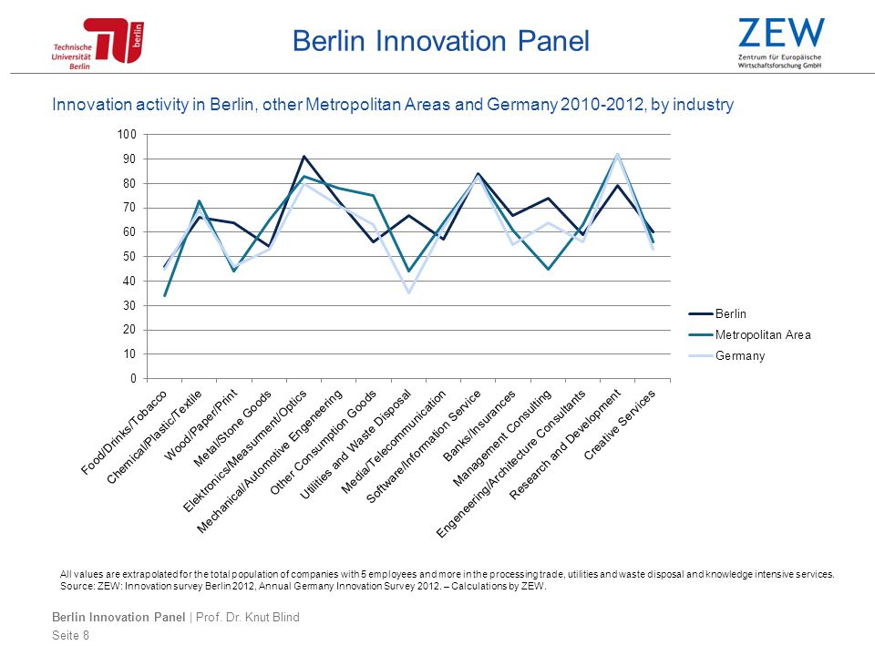 Berlin Innovation Panel Cooperation partners of companies with innovation cooperation in Berlin, Other Metropolitan Areas and Germany 2009-2011 Seite 9 All values are extrapolated for the total population of companies with 5 employees and more in the processing trade, utilities and waste disposal and knowledge intensive services.